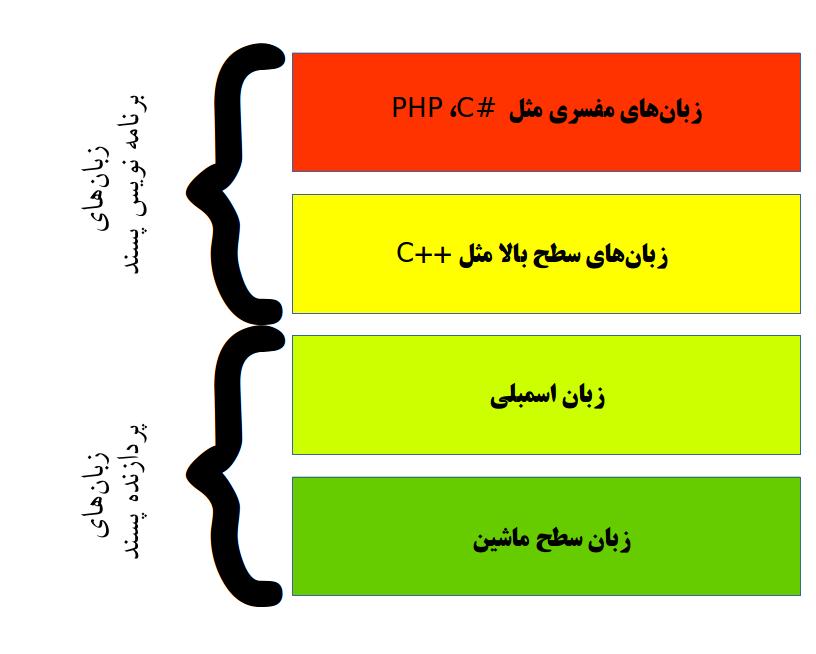 chart cpu