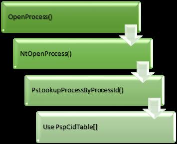 OpenProcess