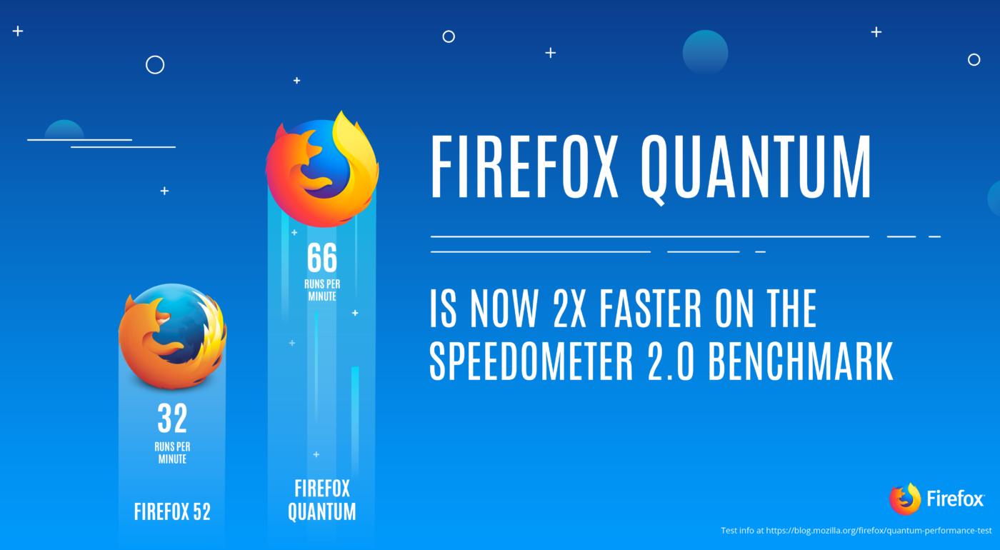مختصری از انتشار firefox quantum نسل جدید مرورگر firefox