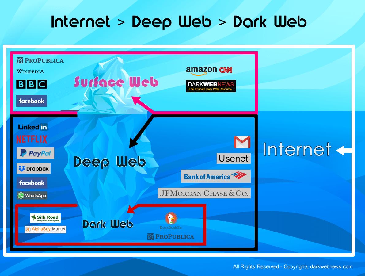 ضرورت نشر محتوا در surface web و اجتناب از deep web